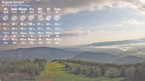 Szczyrk Pogoda